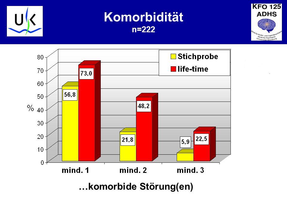KJPP Komorbidität n=222 …komorbide Störung(en)