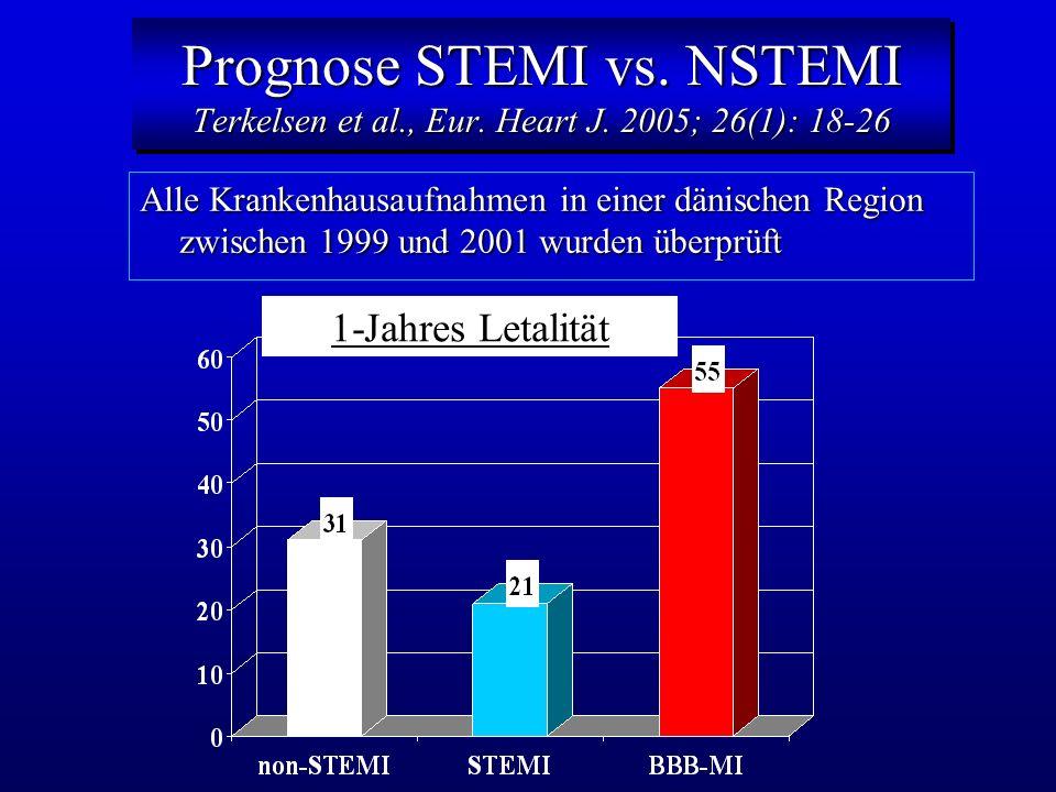 Prognose STEMI vs. NSTEMI Terkelsen et al., Eur. Heart J. 2005; 26(1): 18-26 Alle Krankenhausaufnahmen in einer dänischen Region zwischen 1999 und 200