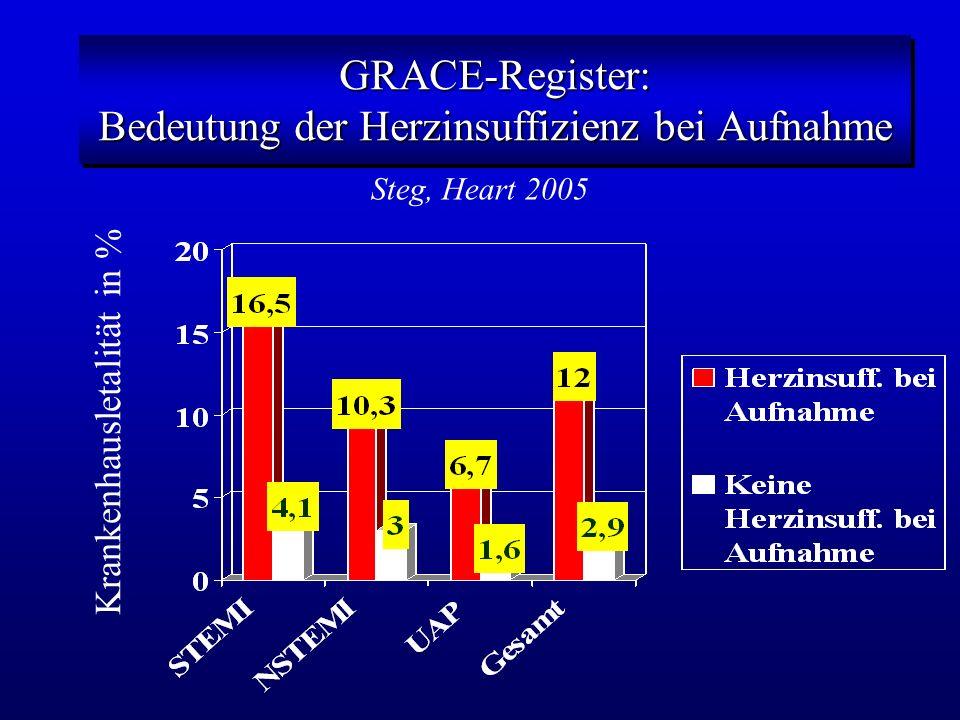 GRACE-Register: Bedeutung der Herzinsuffizienz bei Aufnahme Steg, Heart 2005 Krankenhausletalität in %