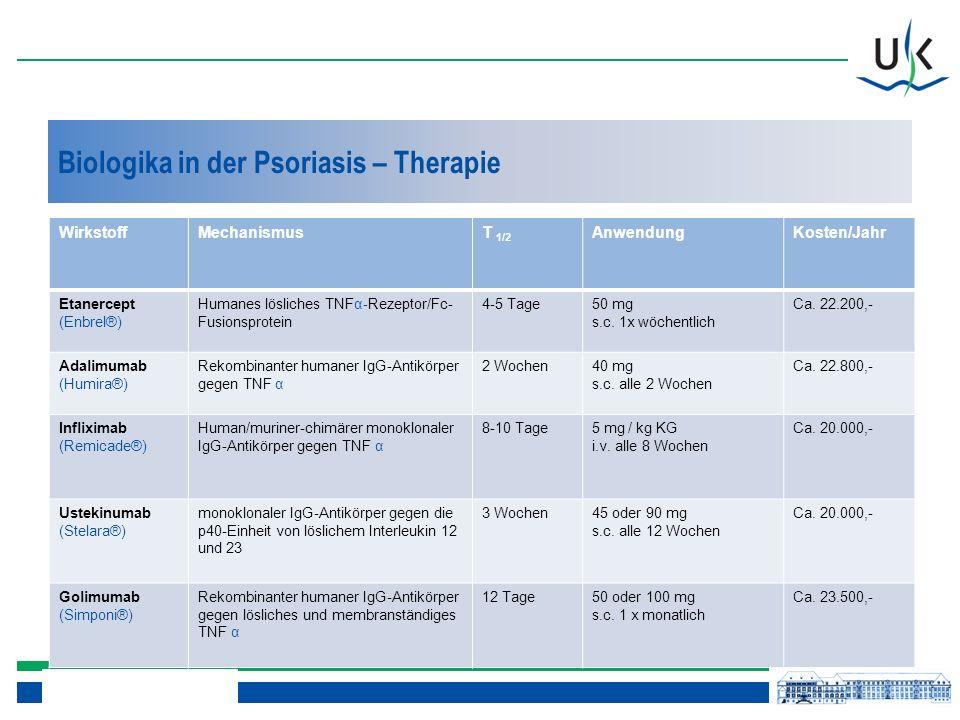 Biologika in der Psoriasis – Therapie WirkstoffMechanismusT 1/2 AnwendungKosten/Jahr Etanercept (Enbrel®) Humanes lösliches TNFα-Rezeptor/Fc- Fusionsprotein 4-5 Tage50 mg s.c.