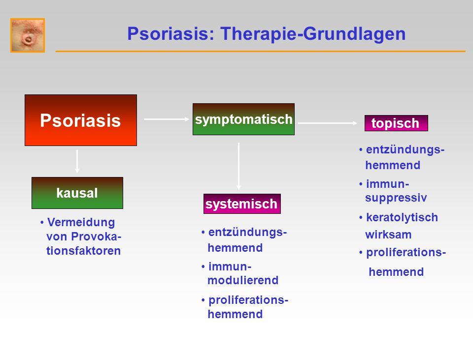 Psoriasis: Therapie-Grundlagen Psoriasis Vermeidung von Provoka- tionsfaktoren entzündungs- hemmend immun- suppressiv keratolytisch wirksam proliferations- hemmend entzündungs- hemmend immun- modulierend proliferations- hemmend kausal symptomatisch topisch systemisch