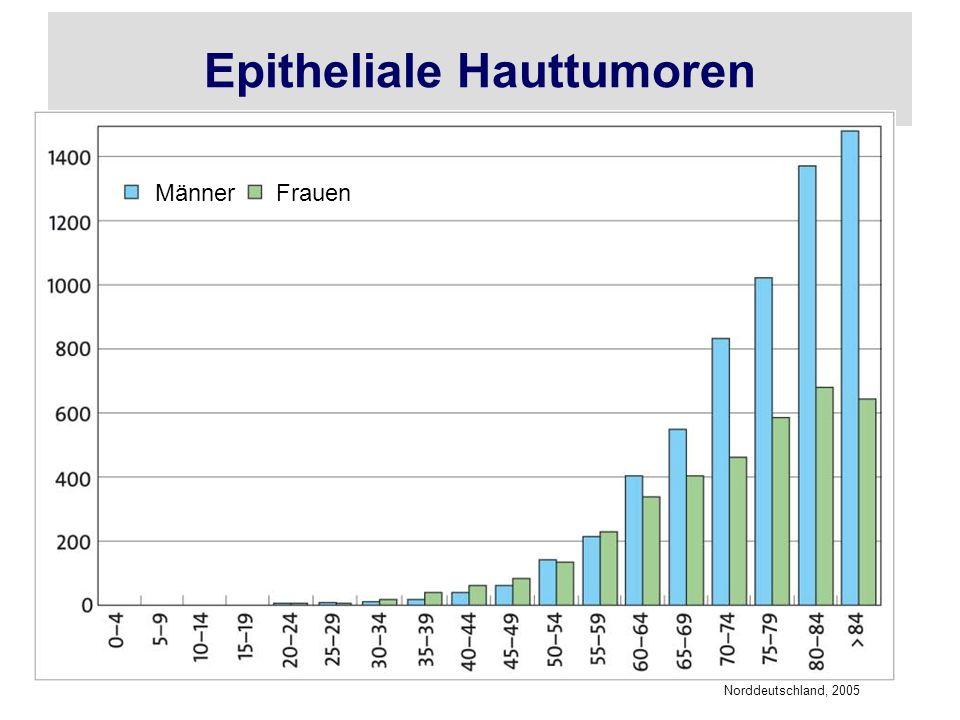 Epitheliale Hauttumoren Norddeutschland, 2005 MännerFrauen