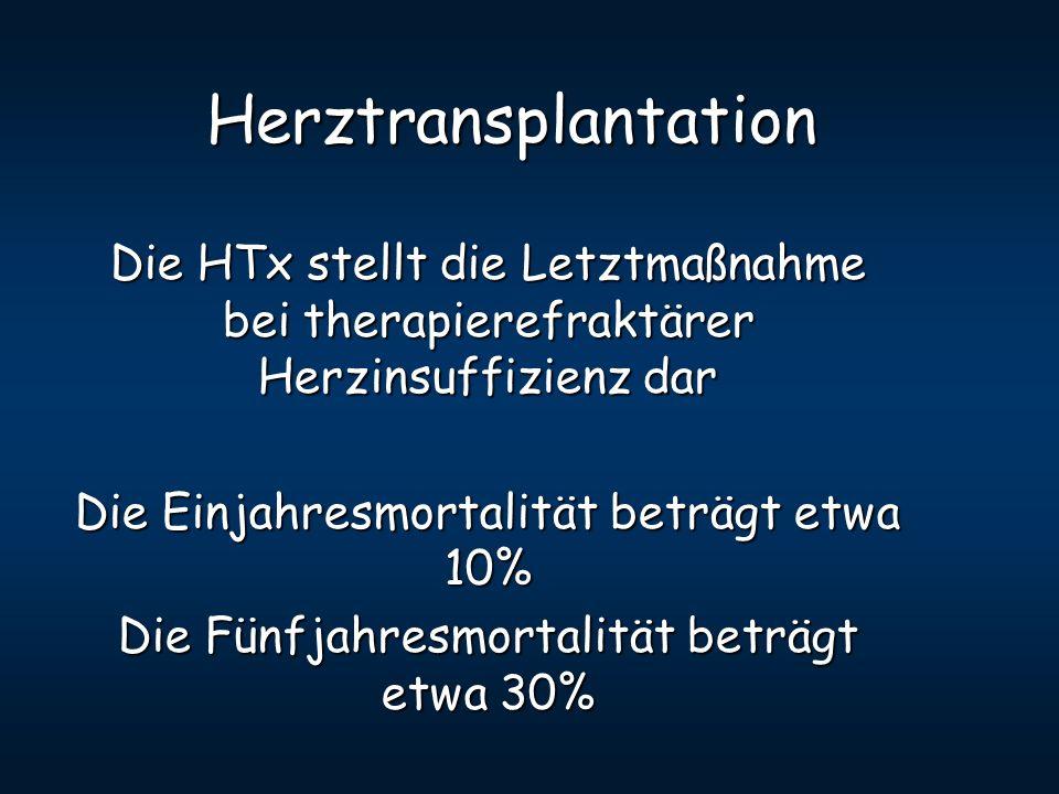 Herztransplantation Die HTx stellt die Letztmaßnahme bei therapierefraktärer Herzinsuffizienz dar Die Einjahresmortalität beträgt etwa 10% Die Fünfjah