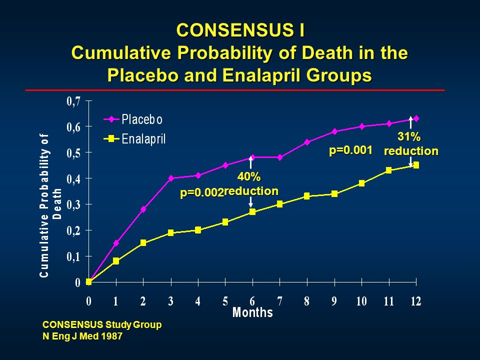 CONSENSUS I Cumulative Probability of Death in the Placebo and Enalapril Groups 40%reduction p=0.002 31%reduction p=0.001 CONSENSUS Study Group N Eng J Med 1987