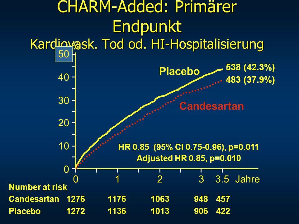CHARM-Added: Primärer Endpunkt Kardiovask. Tod od. HI-Hospitalisierung 0123Jahre 0 10 20 30 40 50 Placebo Candesartan Number at risk Candesartan127611