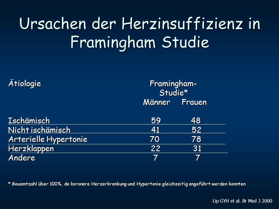 Ursachen der Herzinsuffizienz in Framingham Studie Ätiologie Framingham- Studie* Studie* Männer Frauen Männer Frauen Ischämisch 59 48 Nicht ischämisch
