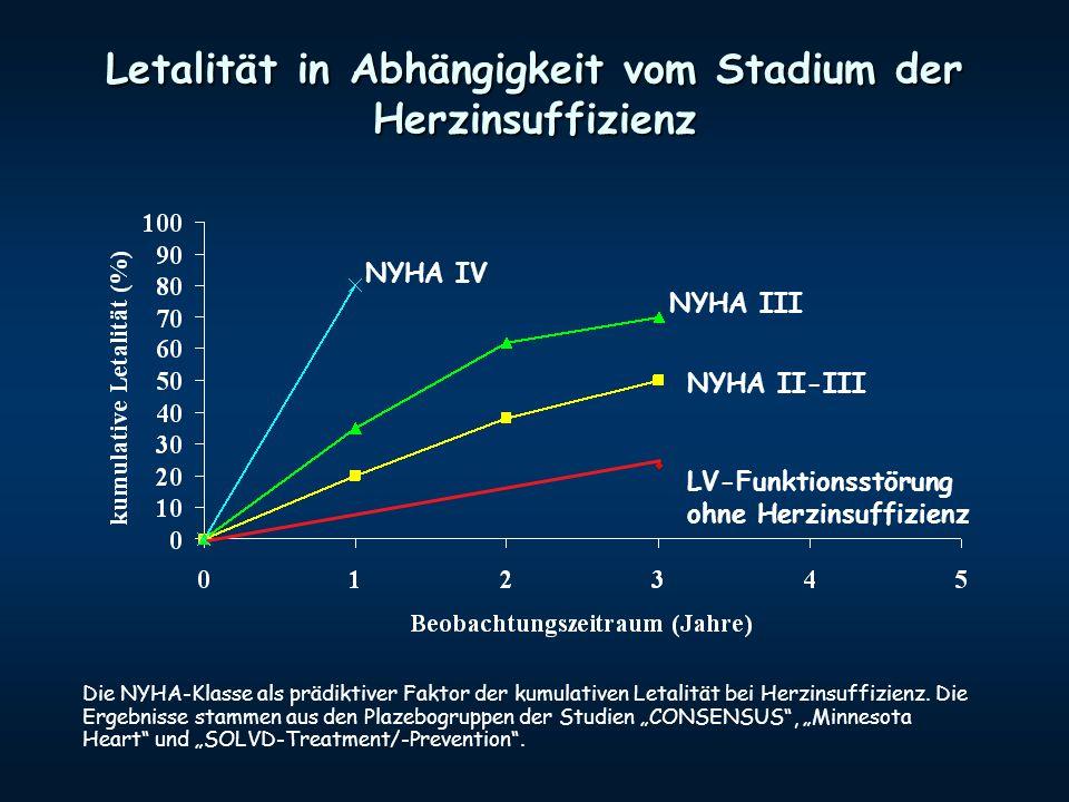 Letalität in Abhängigkeit vom Stadium der Herzinsuffizienz NYHA IV NYHA III NYHA II-III LV-Funktionsstörung ohne Herzinsuffizienz Die NYHA-Klasse als