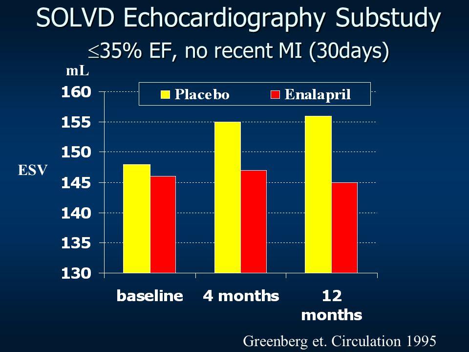 SOLVD Echocardiography Substudy 35% EF, no recent MI (30days) mL Greenberg et. Circulation 1995 ESV