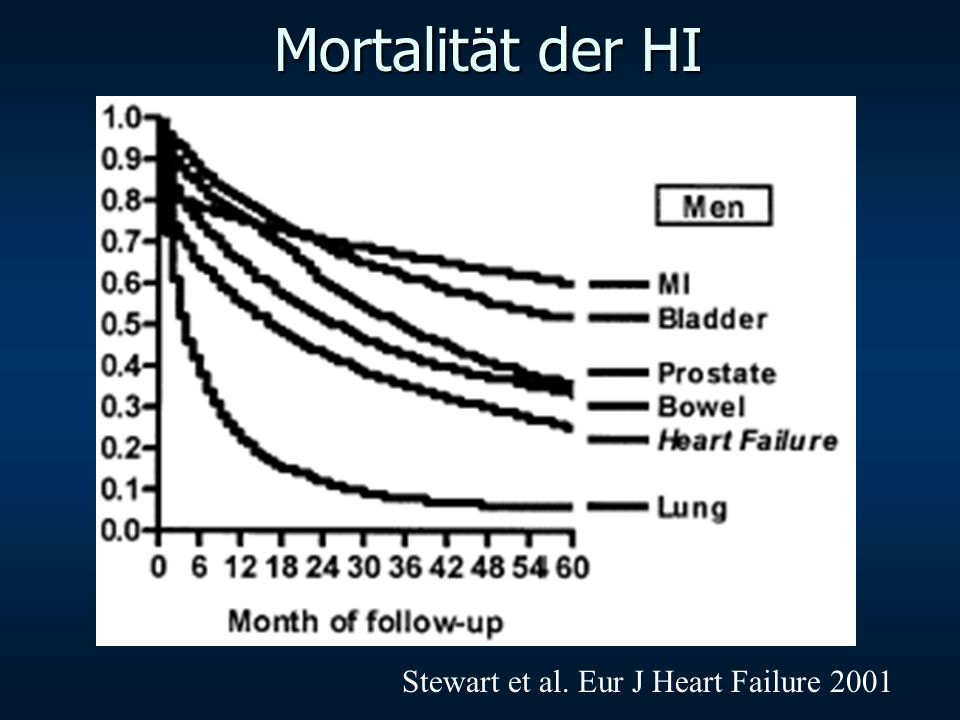 Algorithmus für die Diagnose Herzinsuffizienz Suspected Heart Failure because of symptoms and signs Assess presence of cardiac disease by ECG, X- Ray or Natriuretic peptides (where available) Tests abnormal Imaging by Echocardiography (RNV or Angiography or MRI where available) Assess etiology, degree, precipitating factors and type of cardiac dysfunction Choose therapy Normal Heart Failure unlikely Additional diagnostic tests where appropriate (e.g.