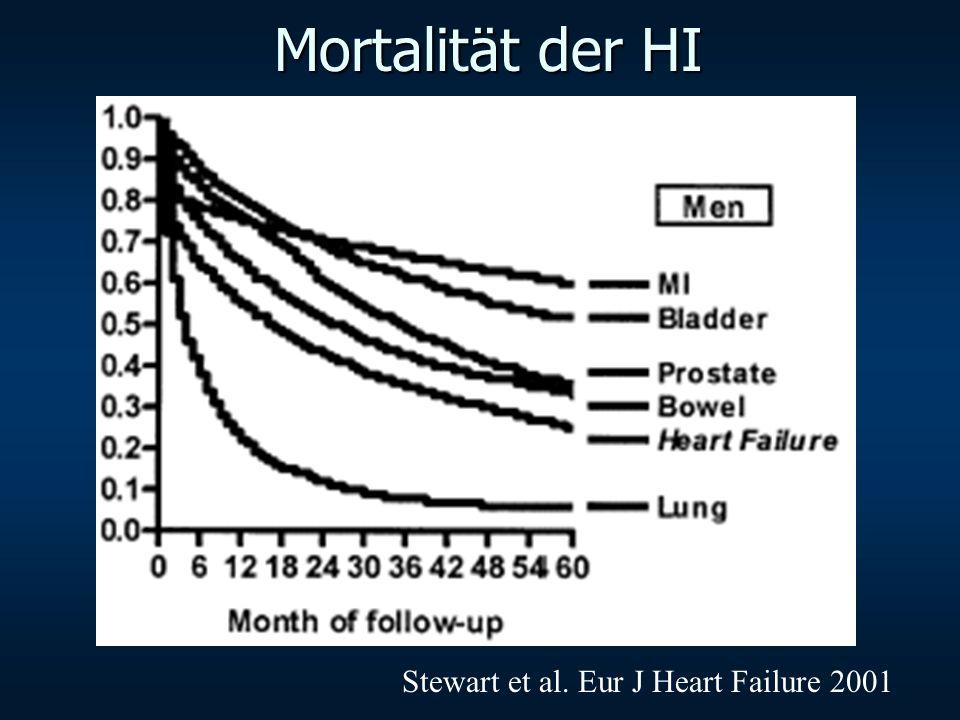 ELITE II: Losartan vs Captopril in 3152 CHF Patients Pitt B et al. Lancet 2000, 355:1582-7
