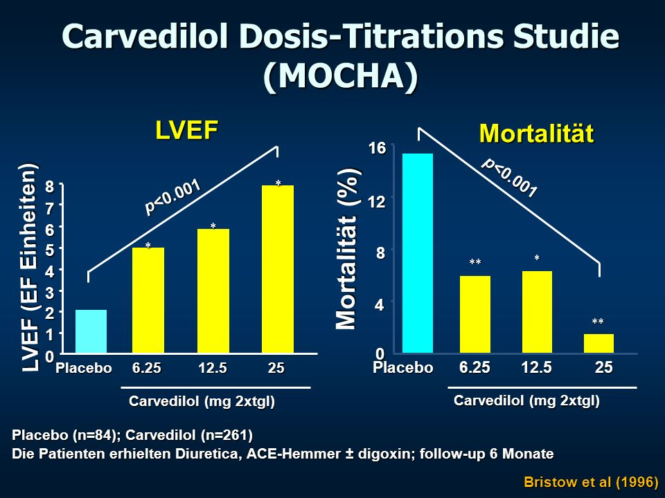 Carvedilol Dosis-Titrations Studie (MOCHA) Placebo (n=84); Carvedilol (n=261) Die Patienten erhielten Diuretica, ACE-Hemmer ± digoxin; follow-up 6 Mon