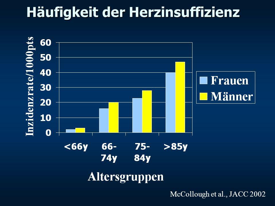 Häufigkeit der Herzinsuffizienz McCollough et al., JACC 2002