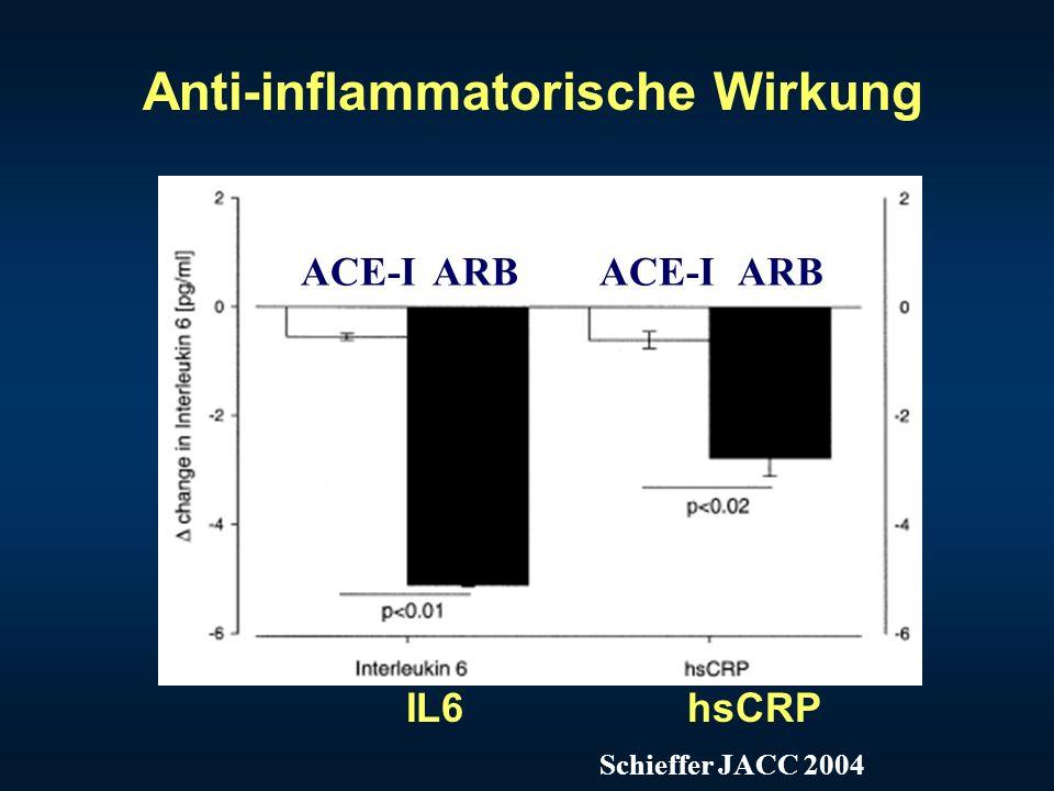 Schieffer JACC 2004 ACE-I ARB IL6hsCRP Anti-inflammatorische Wirkung