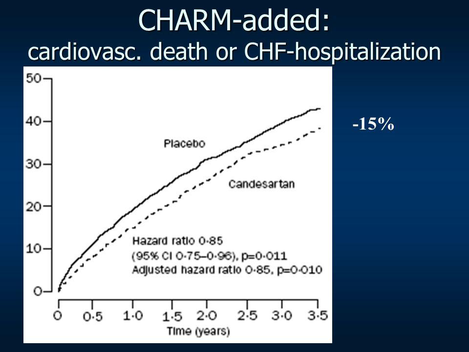CHARM-added: cardiovasc. death or CHF-hospitalization -15%