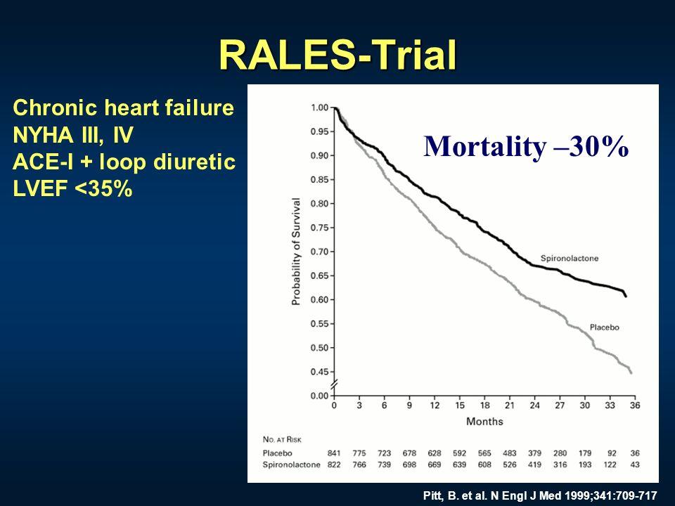 RALES-Trial Pitt, B. et al. N Engl J Med 1999;341:709-717 Chronic heart failure NYHA III, IV ACE-I + loop diuretic LVEF <35% Mortality –30%