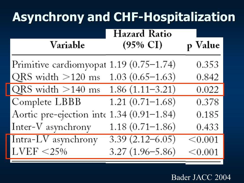 Asynchrony and CHF-Hospitalization Bader JACC 2004