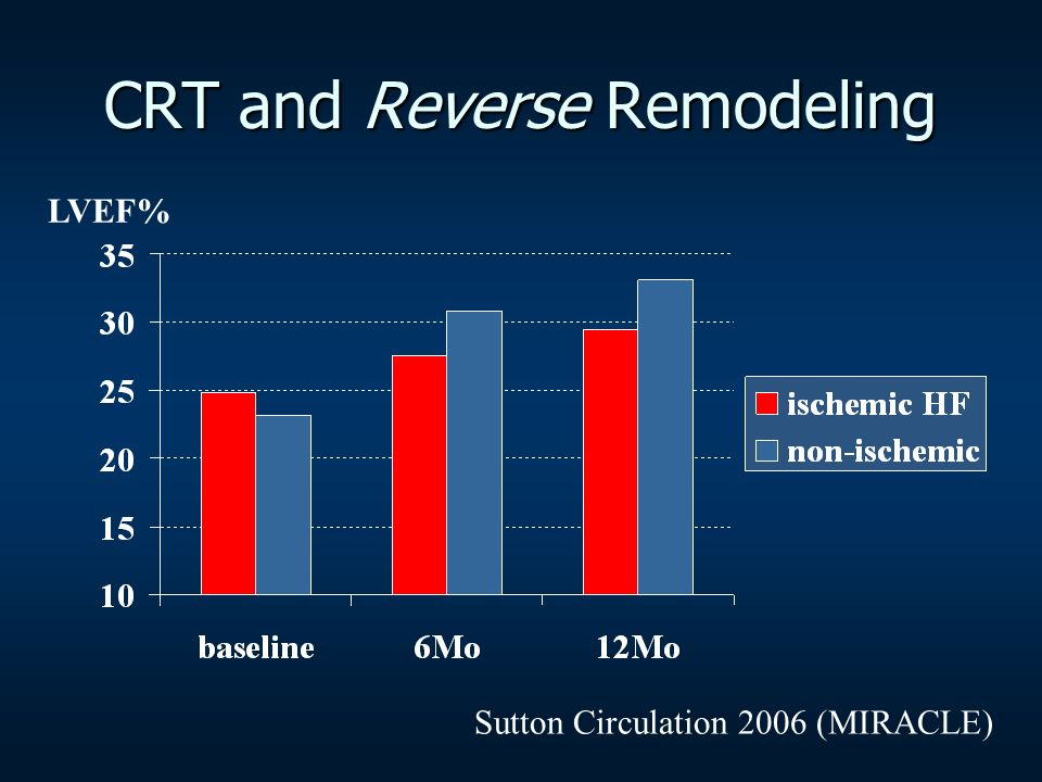 CRT and Reverse Remodeling Sutton Circulation 2006 (MIRACLE) LVEF%