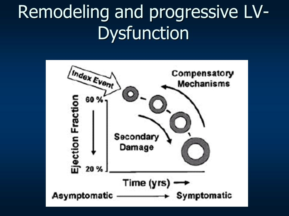 Remodeling and progressive LV- Dysfunction