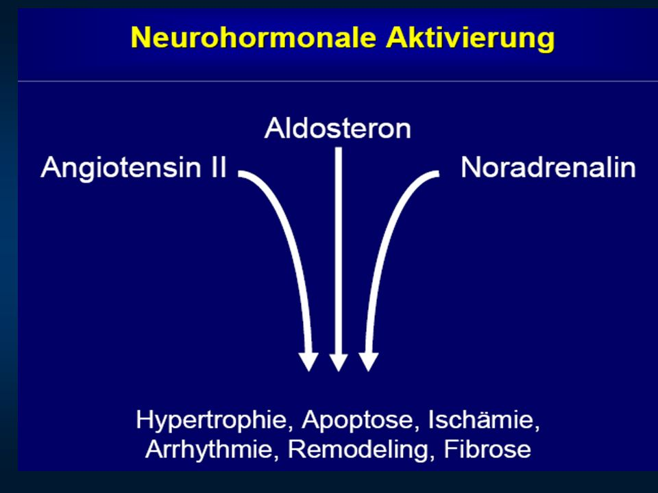 Ungleichgewicht der Kompensationsmechanismen VASOKONSTRIKTIONWachstumsfaktorenSympathikusNoradrenalinRAAS A II, Aldosteron VasopressinEndothelinZytokineVASODILATATIONWachstumshemmer Natriuretische Peptide ProstaglandineNO NYHA I NYHA II NYHA III NYHA IV