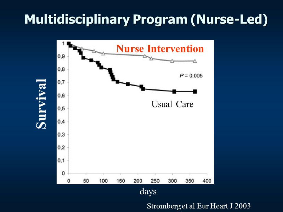 Multidisciplinary Program (Nurse-Led) Survival Nurse Intervention Usual Care days Stromberg et al Eur Heart J 2003