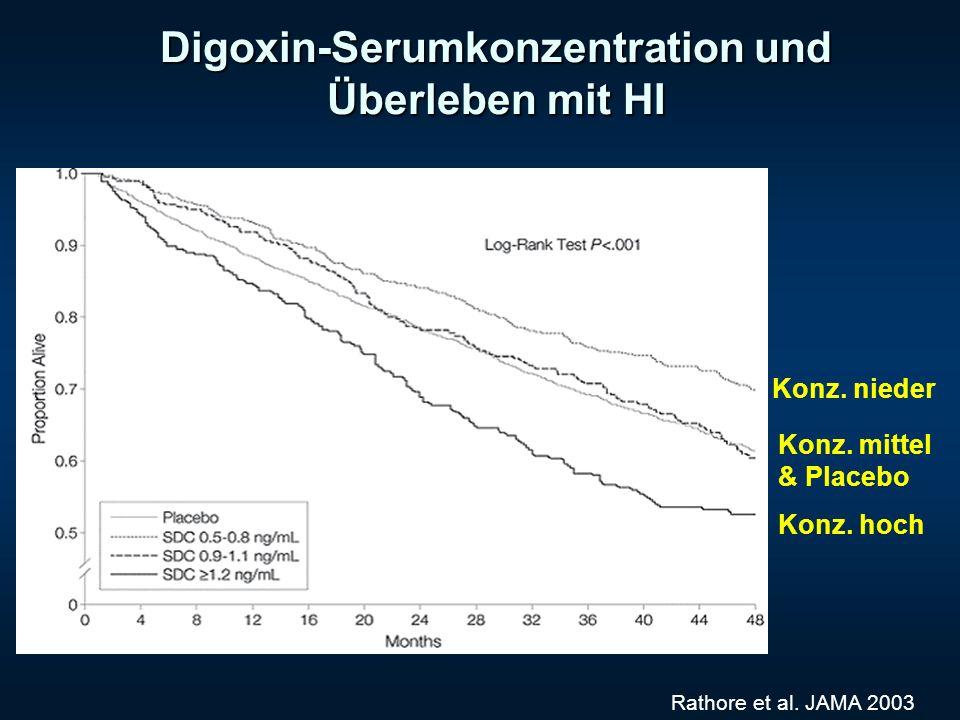 Digoxin-Serumkonzentration und Überleben mit HI Rathore et al. JAMA 2003 Konz. nieder Konz. hoch Konz. mittel & Placebo