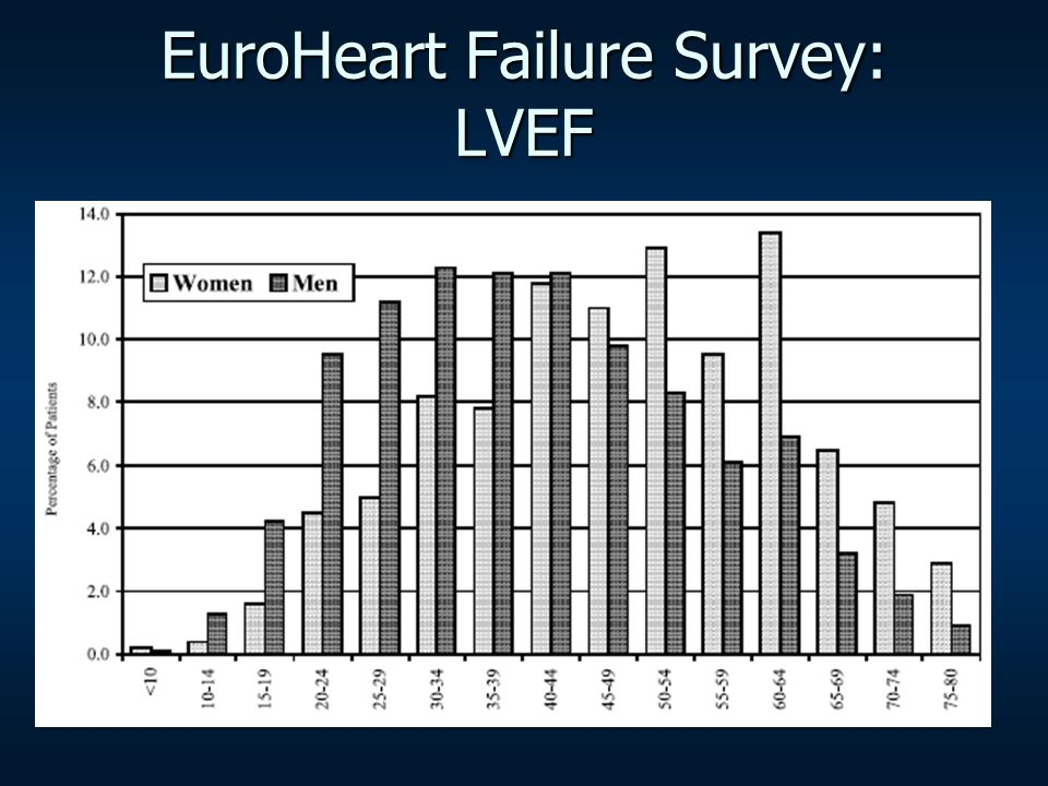 EuroHeart Failure Survey: LVEF