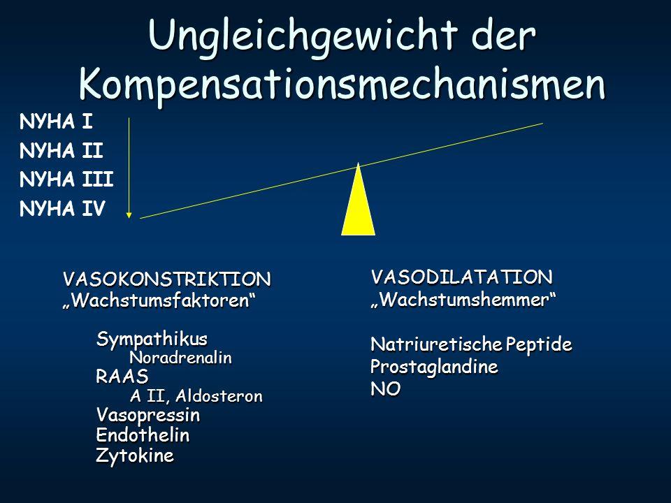 Ungleichgewicht der Kompensationsmechanismen VASOKONSTRIKTIONWachstumsfaktorenSympathikusNoradrenalinRAAS A II, Aldosteron VasopressinEndothelinZytoki