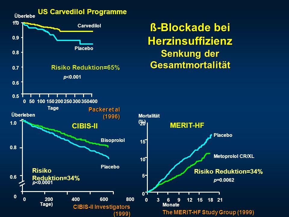 Carvedilol Placebo Überlebe n Tage 050100150200250300350400 1.0 0.9 0.8 0.7 0.6 0.5 Risiko Reduktion=65% p<0.001 Packer et al (1996) CIBIS-II Investig
