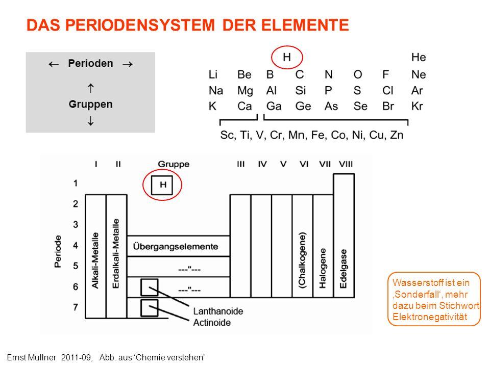 DAS PERIODENSYSTEM DER ELEMENTE Ernst Müllner 2011-09, Abb. aus Chemie verstehen Wasserstoff ist ein Sonderfall, mehr dazu beim Stichwort Elektronegat