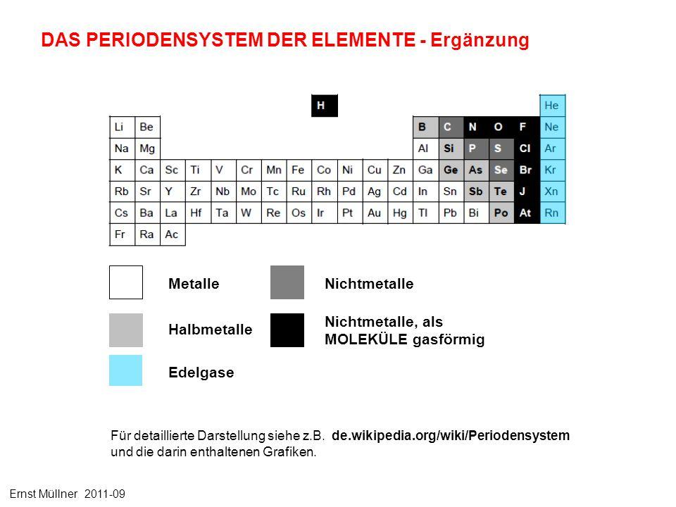 DAS PERIODENSYSTEM DER ELEMENTE - Ergänzung Metalle Halbmetalle Nichtmetalle Nichtmetalle, als MOLEKÜLE gasförmig Edelgase Für detaillierte Darstellung siehe z.B.