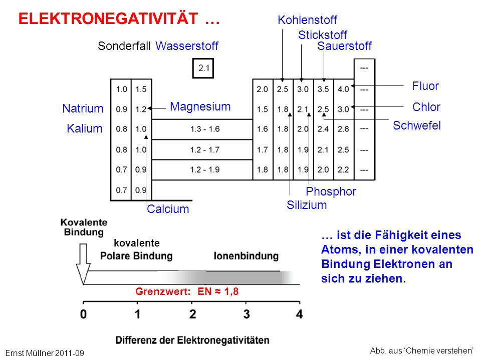 kovalente ELEKTRONEGATIVITÄT … Sauerstoff Schwefel Fluor Chlor Natrium Sonderfall Wasserstoff Kalium Stickstoff Kohlenstoff Phosphor Magnesium Calcium Silizium … ist die Fähigkeit eines Atoms, in einer kovalenten Bindung Elektronen an sich zu ziehen.