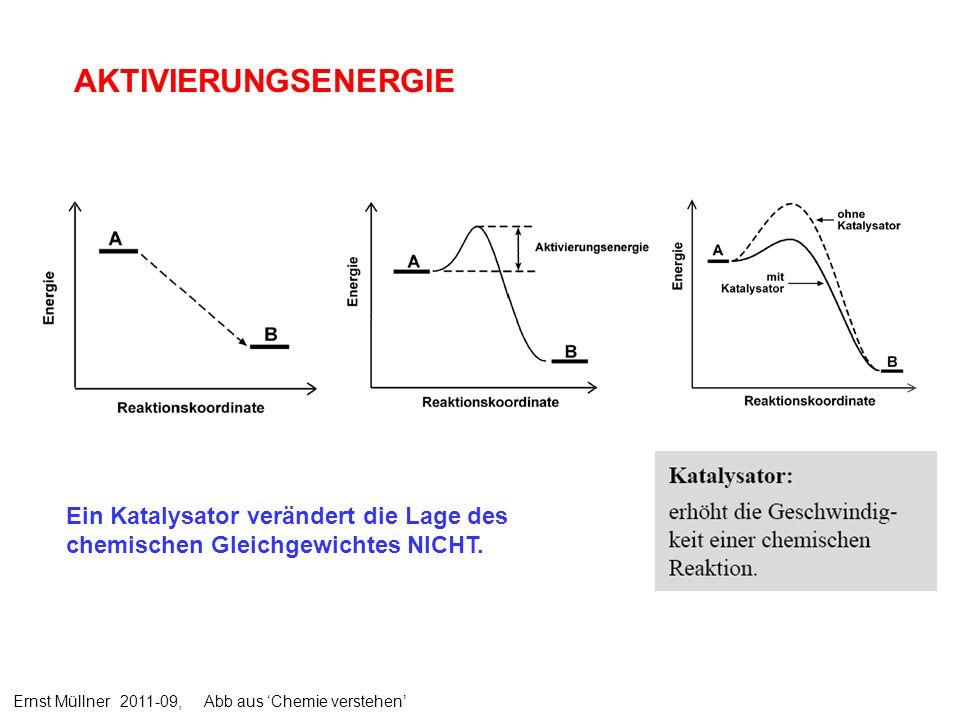 AKTIVIERUNGSENERGIE Ein Katalysator verändert die Lage des chemischen Gleichgewichtes NICHT. Ernst Müllner 2011-09, Abb aus Chemie verstehen