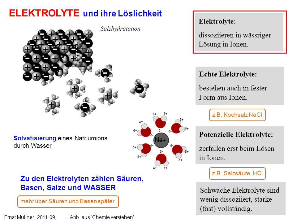 ELEKTROLYTE und ihre Löslichkeit Zu den Elektrolyten zählen Säuren, Basen, Salze und WASSER Ernst Müllner 2011-09, Abb. aus Chemie verstehen z.B. Koch