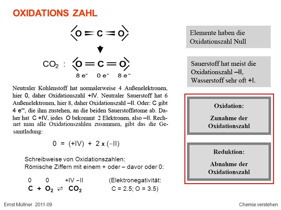OXIDATIONS ZAHL Ernst Müllner 2011-09 Chemie verstehen 0 = (+IV) + 2 x ( - II) Schreibweise von Oxidationszahlen: Römische Ziffern mit einem + oder – davor oder 0: 0 0 +IV - II(Elektronegativität: C + O 2 CO 2 C = 2.5; O = 3.5)