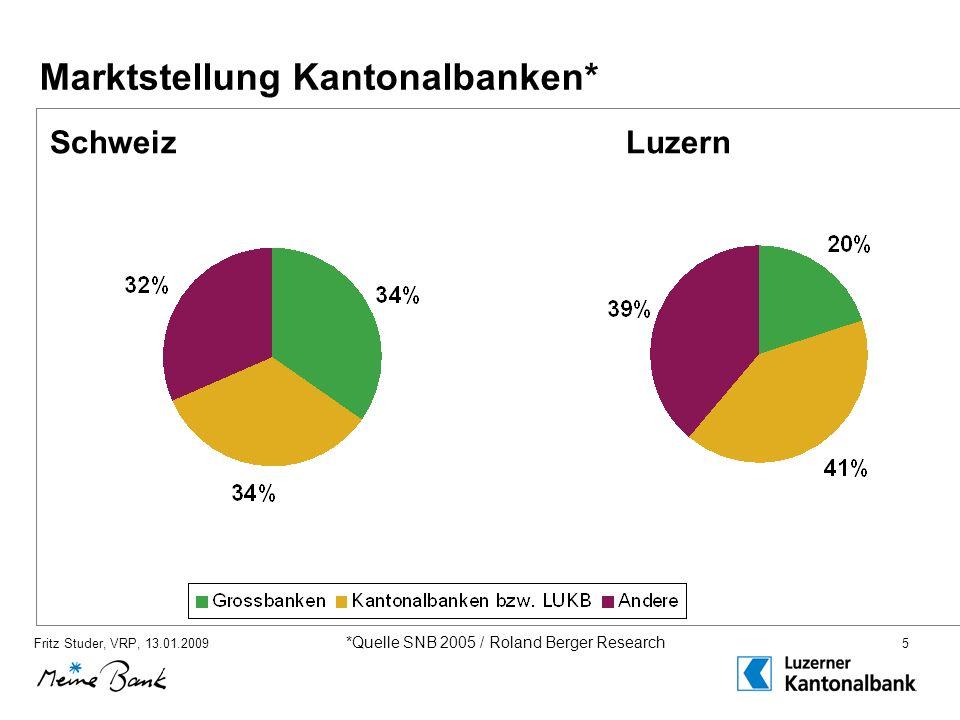 Fritz Studer, VRP, 13.01.20095 Marktstellung Kantonalbanken* SchweizLuzern *Quelle SNB 2005 / Roland Berger Research