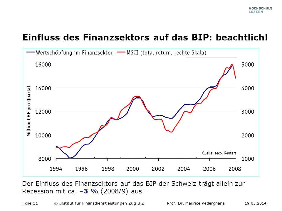 Einfluss des Finanzsektors auf das BIP: beachtlich.