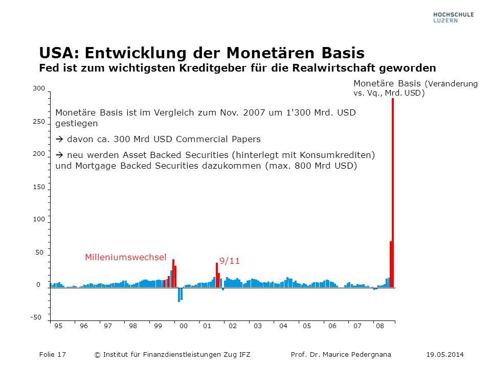 USA: Entwicklung der Monetären Basis Fed ist zum wichtigsten Kreditgeber für die Realwirtschaft geworden 9596979899000102030405060708 -50 0 50 100 150 200 250 300 Monetäre Basis ist im Vergleich zum Nov.
