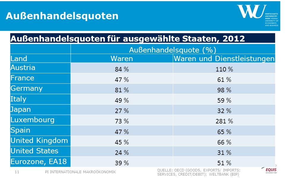 Außenhandelsquoten Außenhandelsquoten für ausgewählte Staaten, 2012 Außenhandelsquote (%) LandWarenWaren und Dienstleistungen Austria 84 %110 % France 47 %61 % Germany 81 %98 % Italy 49 %59 % Japan 27 %32 % Luxembourg 73 %281 % Spain 47 %65 % United Kingdom 45 %66 % United States 24 %31 % Eurozone, EA18 39 %51 % PI INTERNATIONALE MAKROÖKONOMIK11 QUELLE: OECD (GOODS, EXPORTS/ IMPORTS; SERVICES, CREDIT/DEBIT); WELTBANK (BIP)