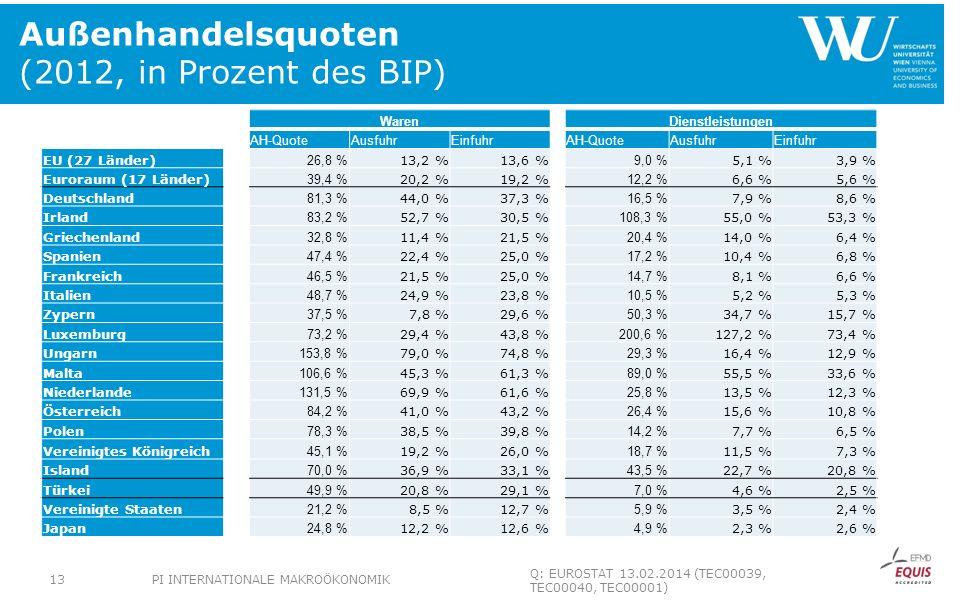 Außenhandelsquoten (2012, in Prozent des BIP) WarenDienstleistungen AH-QuoteAusfuhrEinfuhrAH-QuoteAusfuhrEinfuhr EU (27 Länder) 26,8 % 13,2 %13,6 % 9,0 % 5,1 %3,9 % Euroraum (17 Länder) 39,4 % 20,2 %19,2 % 12,2 % 6,6 %5,6 % Deutschland 81,3 % 44,0 %37,3 % 16,5 % 7,9 %8,6 % Irland 83,2 % 52,7 %30,5 % 108,3 % 55,0 %53,3 % Griechenland 32,8 % 11,4 %21,5 % 20,4 % 14,0 %6,4 % Spanien 47,4 % 22,4 %25,0 % 17,2 % 10,4 %6,8 % Frankreich 46,5 % 21,5 %25,0 % 14,7 % 8,1 %6,6 % Italien 48,7 % 24,9 %23,8 % 10,5 % 5,2 %5,3 % Zypern 37,5 % 7,8 %29,6 % 50,3 % 34,7 %15,7 % Luxemburg 73,2 % 29,4 %43,8 % 200,6 % 127,2 %73,4 % Ungarn 153,8 % 79,0 %74,8 % 29,3 % 16,4 %12,9 % Malta 106,6 % 45,3 %61,3 % 89,0 % 55,5 %33,6 % Niederlande 131,5 % 69,9 %61,6 % 25,8 % 13,5 %12,3 % Österreich 84,2 % 41,0 %43,2 % 26,4 % 15,6 %10,8 % Polen 78,3 % 38,5 %39,8 % 14,2 % 7,7 %6,5 % Vereinigtes Königreich 45,1 % 19,2 %26,0 % 18,7 % 11,5 %7,3 % Island 70,0 % 36,9 %33,1 % 43,5 % 22,7 %20,8 % Türkei 49,9 % 20,8 %29,1 % 7,0 % 4,6 %2,5 % Vereinigte Staaten 21,2 % 8,5 %12,7 % 5,9 % 3,5 %2,4 % Japan 24,8 % 12,2 %12,6 % 4,9 % 2,3 %2,6 % PI INTERNATIONALE MAKROÖKONOMIK13 Q: EUROSTAT 13.02.2014 (TEC00039, TEC00040, TEC00001)