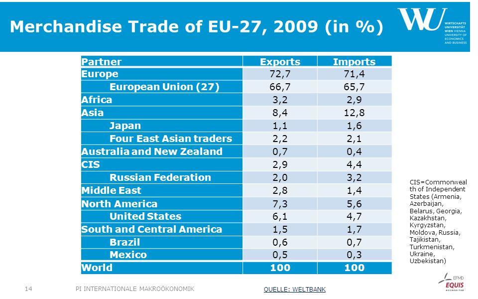 Merchandise Trade of EU-27, 2009 (in %) PartnerExportsImports Europe72,771,4 European Union (27)66,765,7 Africa3,22,9 Asia8,412,8 Japan1,11,6 Four Eas