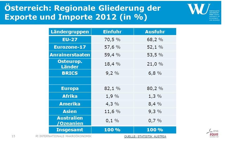 Österreich: Regionale Gliederung der Exporte und Importe 2012 (in %) LändergruppenEinfuhrAusfuhr EU-2770,5 %68,2 % Eurozone-1757,6 %52,1 % Anrainerstaaten59,4 %53,5 % Osteurop.