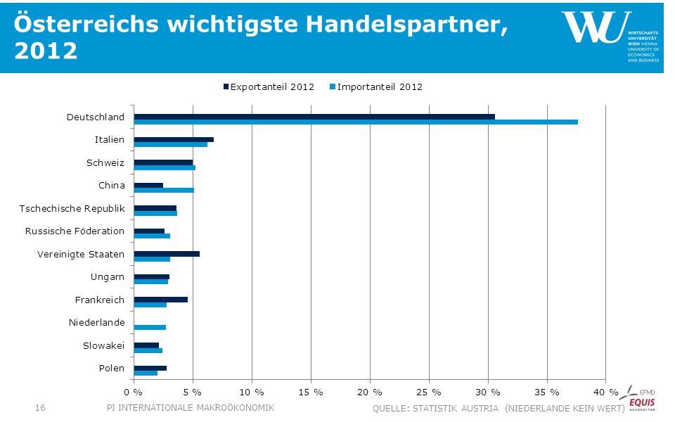 Österreichs wichtigste Handelspartner, 2012 PI INTERNATIONALE MAKROÖKONOMIK16 QUELLE: STATISTIK AUSTRIA (NIEDERLANDE KEIN WERT)