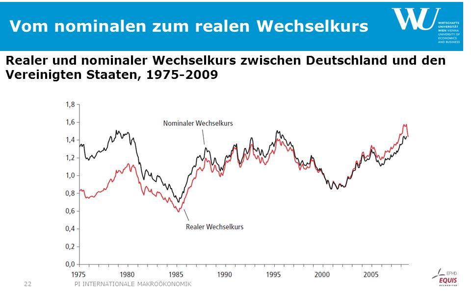 Vom nominalen zum realen Wechselkurs Realer und nominaler Wechselkurs zwischen Deutschland und den Vereinigten Staaten, 1975-2009 PI INTERNATIONALE MAKROÖKONOMIK22