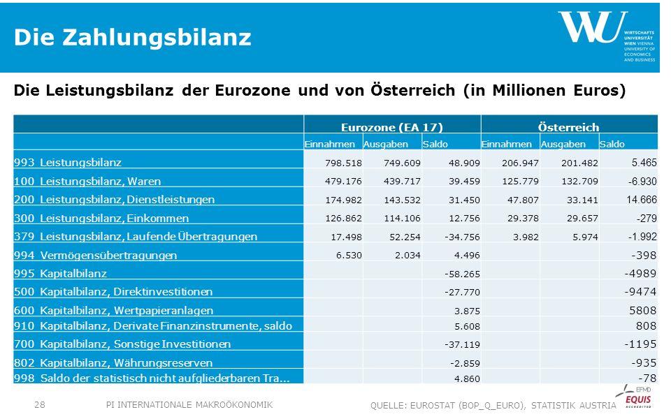 Die Zahlungsbilanz Die Leistungsbilanz der Eurozone und von Österreich (in Millionen Euros) Eurozone (EA 17)Österreich EinnahmenAusgabenSaldoEinnahmenAusgabenSaldo 993 Leistungsbilanz 798.518749.60948.909206.947201.482 5.465 100 Leistungsbilanz, Waren 479.176439.71739.459125.779132.709 -6.930 200 Leistungsbilanz, Dienstleistungen 174.982143.53231.45047.80733.141 14.666 300 Leistungsbilanz, Einkommen 126.862114.10612.75629.37829.657 -279 379 Leistungsbilanz, Laufende Übertragungen 17.49852.254-34.7563.9825.974 -1.992 994 Vermögensübertragungen 6.5302.0344.496 -398 995 Kapitalbilanz -58.265 -4989 500 Kapitalbilanz, Direktinvestitionen -27.770 -9474 600 Kapitalbilanz, Wertpapieranlagen 3.875 5808 910 Kapitalbilanz, Derivate Finanzinstrumente, saldo 5.608 808 700 Kapitalbilanz, Sonstige Investitionen -37.119 -1195 802 Kapitalbilanz, Währungsreserven -2.859 -935 998 Saldo der statistisch nicht aufgliederbaren Tra...