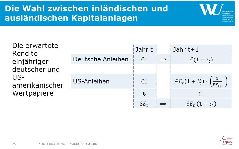 Die Wahl zwischen inländischen und ausländischen Kapitalanlagen Die erwartete Rendite einjähriger deutscher und US- amerikanischer Wertpapiere Jahr tJahr t+1 Deutsche Anleihen US-Anleihen PI INTERNATIONALE MAKROÖKONOMIK29