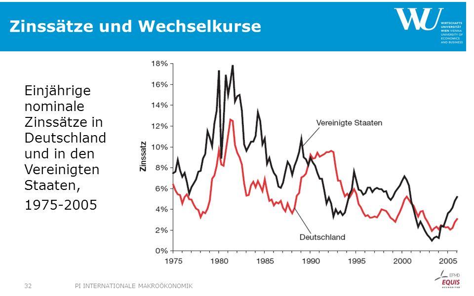 Zinssätze und Wechselkurse Einjährige nominale Zinssätze in Deutschland und in den Vereinigten Staaten, 1975-2005 PI INTERNATIONALE MAKROÖKONOMIK32