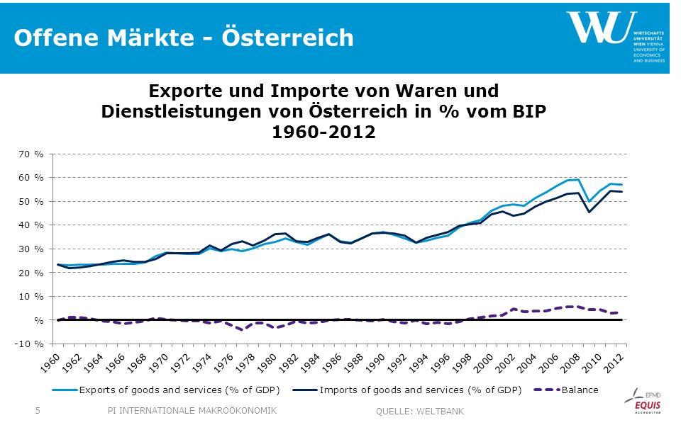 Offene Märkte - Österreich PI INTERNATIONALE MAKROÖKONOMIK5 QUELLE: WELTBANK