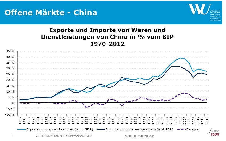 Offene Märkte - China PI INTERNATIONALE MAKROÖKONOMIK8 QUELLE: WELTBANK