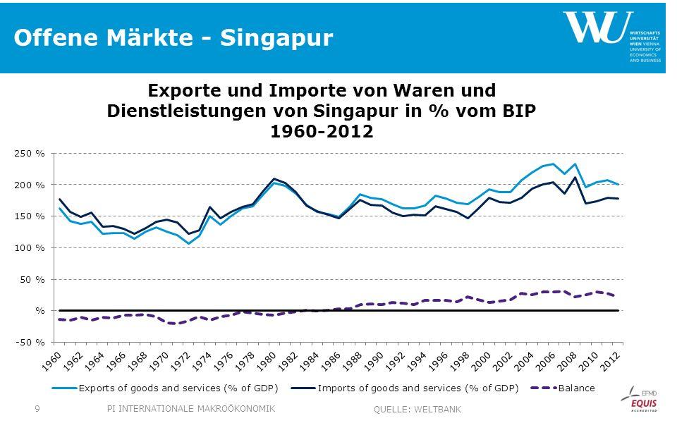 Offene Märkte - Güterexport PI INTERNATIONALE MAKROÖKONOMIK10 QUELLE: WELTBANK