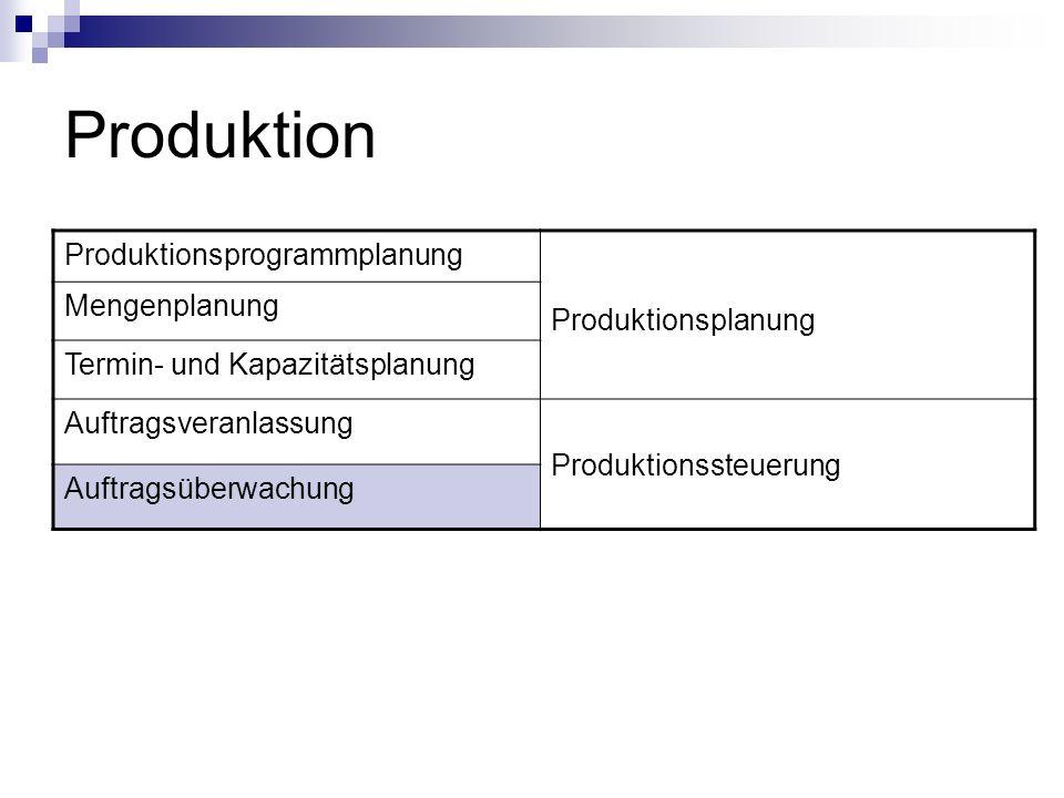 Produktion Produktionsprogrammplanung Produktionsplanung Mengenplanung Termin- und Kapazitätsplanung Auftragsveranlassung Produktionssteuerung Auftrag